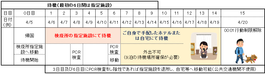 待機(最初の6日間は指定施設)