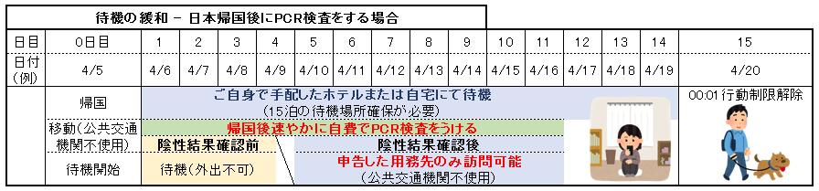 待機の緩和 - 海外出発時にPCR検査をする場合